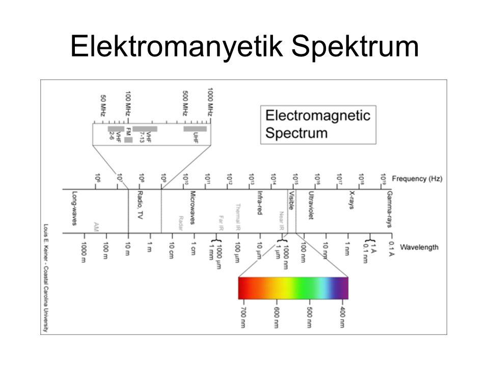 Nükleer manyetik rezonans (NMR) spektrometresi Örneğin konduğu tüpNMR cihazı Metil alkolün NMR spektrumu Bu spektrum molekül yapısı hakkında bilgiler verir.