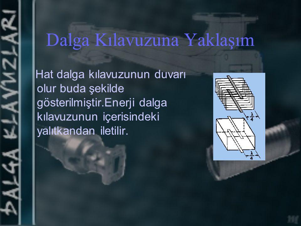 Dalga Kılavuzuna Yaklaşım Hat dalga kılavuzunun duvarı olur buda şekilde gösterilmiştir.Enerji dalga kılavuzunun içerisindeki yalıtkandan iletilir.