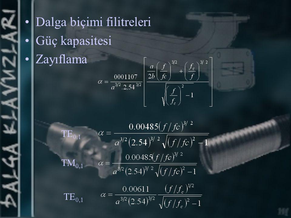 Dalga biçimi filitreleri Güç kapasitesi Zayıflama TE 0,1 TM 0,1 TE 0,1
