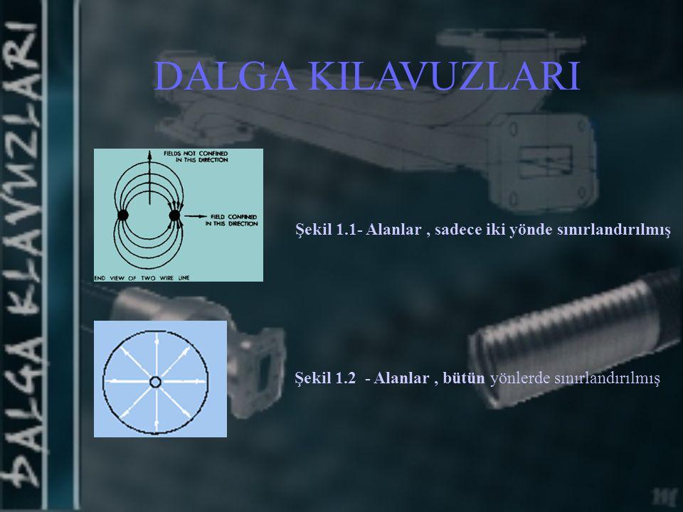 Şekil 1.1- Alanlar, sadece iki yönde sınırlandırılmış Şekil 1.2 - Alanlar, bütün yönlerde sınırlandırılmış DALGA KILAVUZLARI