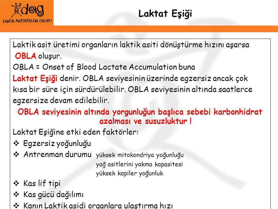Laktat Eşiği Laktik asit üretimi organların laktik asiti dönüştürme hızını aşarsa OBLA oluşur. OBLA = Onset of Blood Lactate Accumulation buna Laktat