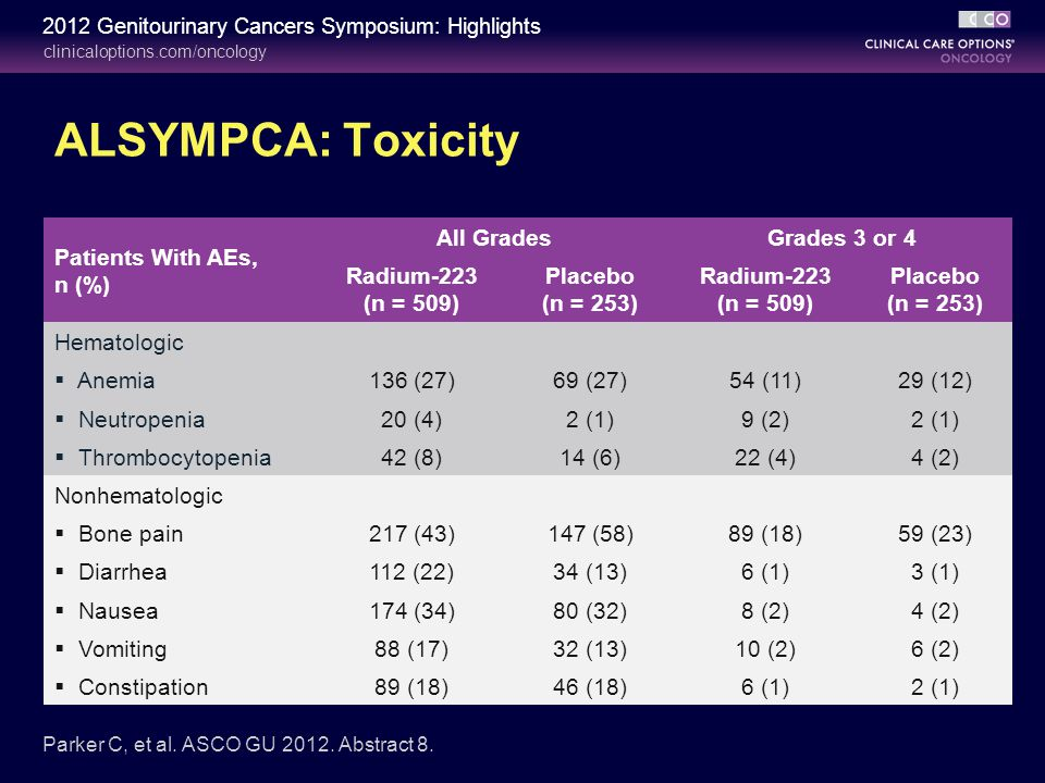 clinicaloptions.com/oncology 2012 Genitourinary Cancers Symposium: Highlights Patients With AEs, n (%) All GradesGrades 3 or 4 Radium-223 (n = 509) Placebo (n = 253) Radium-223 (n = 509) Placebo (n = 253) Hematologic  Anemia136 (27)69 (27)54 (11)29 (12)  Neutropenia20 (4)2 (1)9 (2)2 (1)  Thrombocytopenia42 (8)14 (6)22 (4)4 (2) Nonhematologic  Bone pain217 (43)147 (58)89 (18)59 (23)  Diarrhea112 (22)34 (13)6 (1)3 (1)  Nausea174 (34)80 (32)8 (2)4 (2)  Vomiting88 (17)32 (13)10 (2)6 (2)  Constipation89 (18)46 (18)6 (1)2 (1) Parker C, et al.
