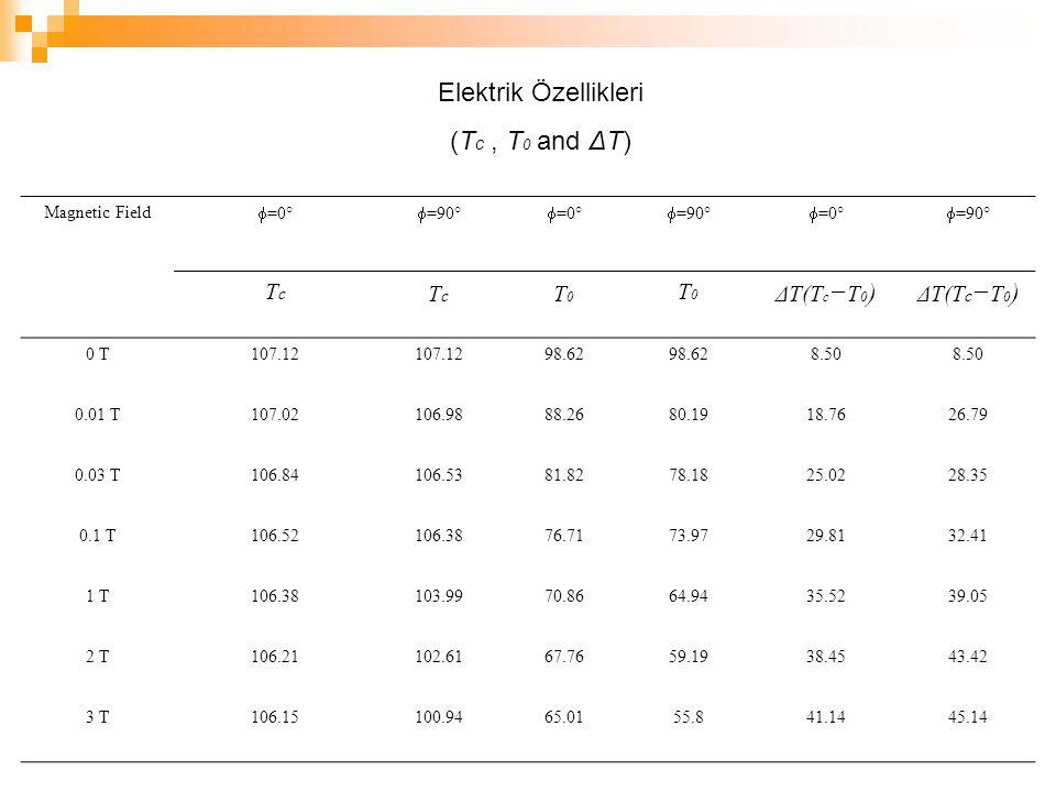 Elektrik Özellikleri (T c, T 0 and ΔT) Magnetic Field  =0°  =90°  =0°  =90°  =0°  =90° TcTc TcTc T0T0 T0T0 ΔT(T c − T 0 ) 0 T107.12 98.62 8.50 0