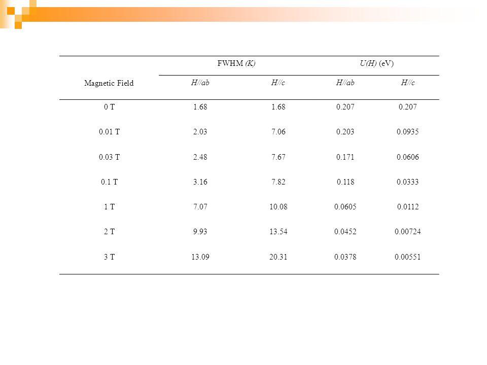 Magnetic Field FWHM (K)U(H) (eV) H//abH//cH//abH//c 0 T1.68 0.207 0.01 T2.037.060.2030.0935 0.03 T2.487.670.1710.0606 0.1 T3.167.820.1180.0333 1 T7.07
