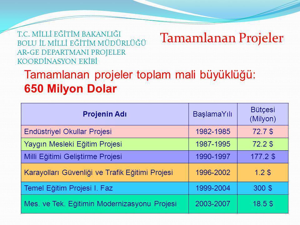 T.C. MİLLİ EĞİTİM BAKANLIĞI BOLU İL MİLLİ EĞİTİM MÜDÜRLÜĞÜ AR-GE DEPARTMANI PROJELER KOORDİNASYON EKİBİ Tamamlanan Projeler Tamamlanan projeler toplam