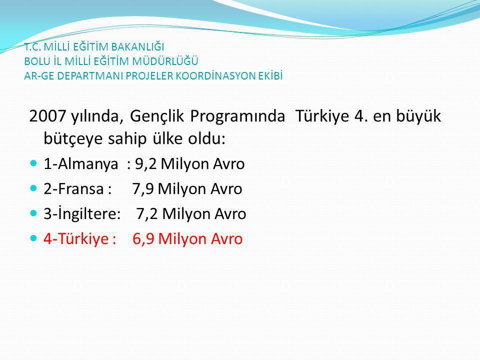 T.C. MİLLİ EĞİTİM BAKANLIĞI BOLU İL MİLLİ EĞİTİM MÜDÜRLÜĞÜ AR-GE DEPARTMANI PROJELER KOORDİNASYON EKİBİ 2007 yılında, Gençlik Programında Türkiye 4. e