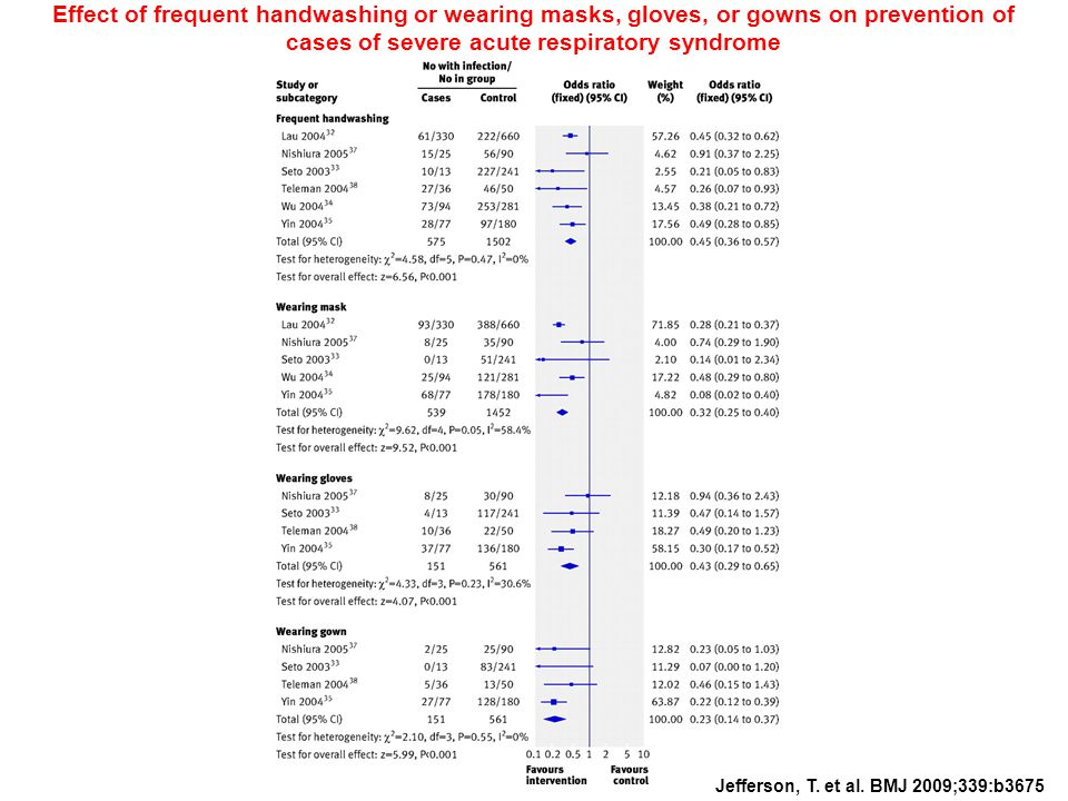 Jefferson, T. et al. BMJ 2009;339:b3675 Effect of frequent handwashing or wearing masks, gloves, or gowns on prevention of cases of severe acute respi