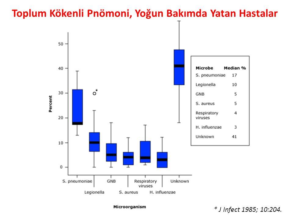 * J Infect 1985; 10:204. Toplum Kökenli Pnömoni, Yoğun Bakımda Yatan Hastalar