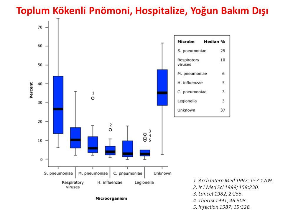 Toplum Kökenli Pnömoni, Hospitalize, Yoğun Bakım Dışı 1. Arch Intern Med 1997; 157:1709. 2. Ir J Med Sci 1989; 158:230. 3. Lancet 1982; 2:255. 4. Thor