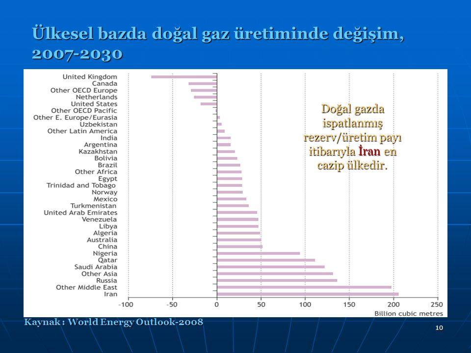 10 Ülkesel bazda doğal gaz üretiminde değişim, 2007-2030 Kaynak : World Energy Outlook-2008 Doğal gazda ispatlanmış rezerv/üretim payı itibarıyla İran