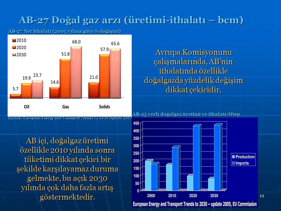 11 AB-27 Doğal gaz arzı (üretimi-ithalatı – bcm) AB-27 Net İthalatı (2005 yılına göre % değişim) Avrupa Komisyonunu çalışmalarında, AB'nin ithalatında