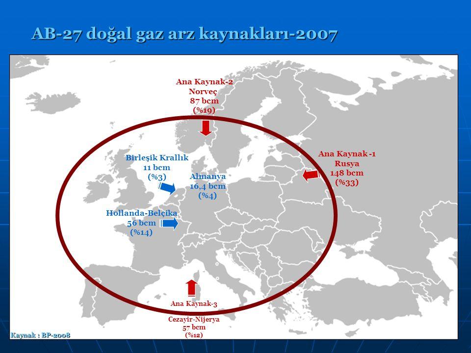 15 AB-27 doğal gaz arz kaynakları-2007 Ana Kaynak-2 Norveç 87 bcm (%19) Ana Kaynak -1 Rusya 148 bcm (%33) Ana Kaynak-3 Cezayir-Nijerya 57 bcm (%12) Ho