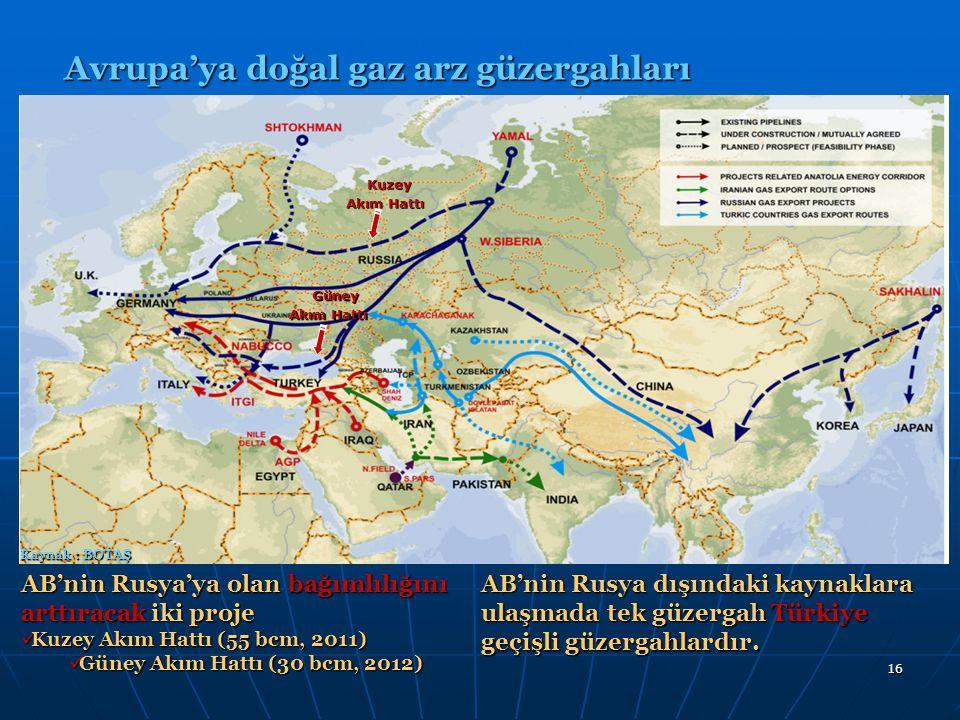 16 Avrupa'ya doğal gaz arz güzergahları Kaynak : BOTAŞ Kuzey Akım Hattı Güney AB'nin Rusya'ya olan bağımlılığını arttıracak iki proje Kuzey Akım Hattı