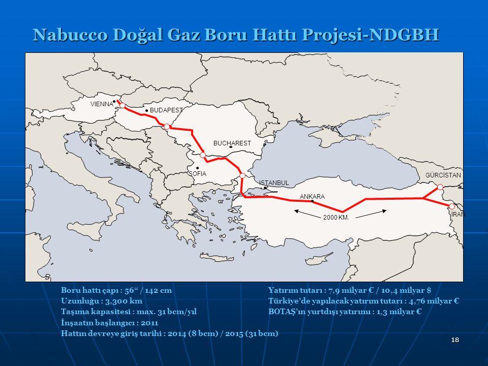19 Proje Ortakları: Avusturya- OMV (2002) (Proje lideri), Türkiye- BOTAŞ (2002), Macaristan- MOL (2002), Romanya- TRANSGAZ (2002), Bulgaristan- BULGARGAZ (2002), Almanya- RWE (2008) Nabucco Doğal Gaz Boru Hattı Projesi-NDGBH %16,67