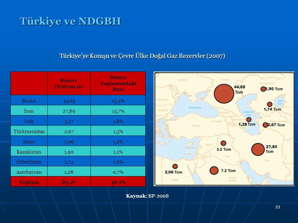 22 Türkiye ve NDGBH Rezerv (Trilyon m 3 Dünya Toplamındaki Payı Rusya44,6525,2% İran27,8015,7% Irak3,171,8% Türkmenistan2,671,5% Mısır2,061,2% Kazakis