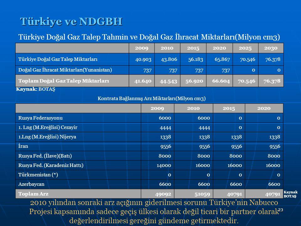 23 Türkiye ve NDGBH 200920102015202020252030 Türkiye Doğal Gaz Talep Miktarları40.90343.80656.18365.86770.54676.378 Doğal Gaz İhracat Miktarları(Yunan
