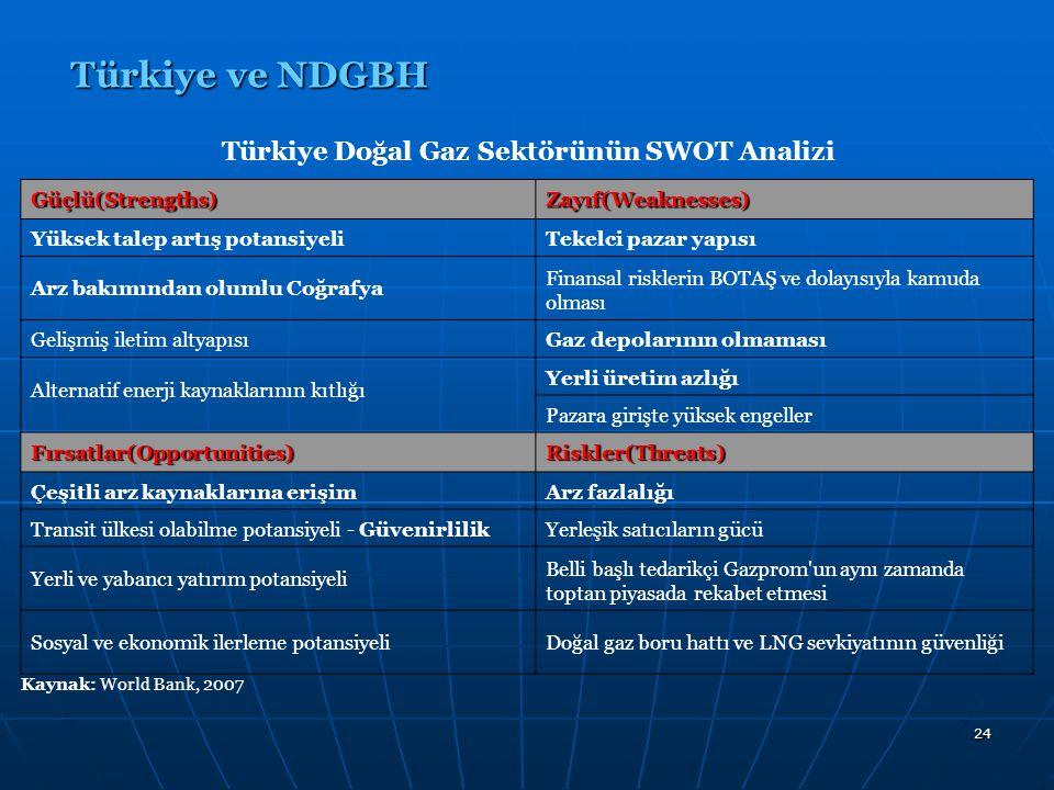 24 Türkiye ve NDGBH Güçlü(Strengths)Zayıf(Weaknesses) Yüksek talep artış potansiyeliTekelci pazar yapısı Arz bakımından olumlu Coğrafya Finansal riskl