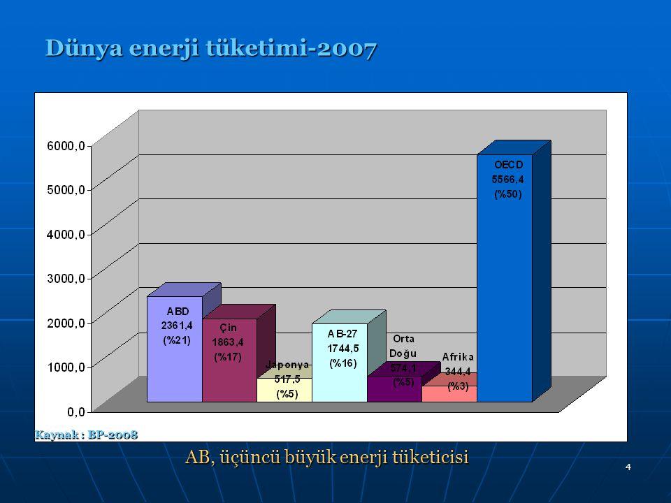 5 AB-27 Doğal gaz üretim ve tüketim trendi AB-27 enerji tüketiminde yakıt payları-2007 Kaynak : BP-2008 AB'nin doğalgaz tüketimi, toplam enerji tüketiminde ikinci sırada AB'nin son on yılda doğalgazda üretim-tüketim açığı giderek büyümekte, ithalat bağımlılığı giderek artmaktadır.