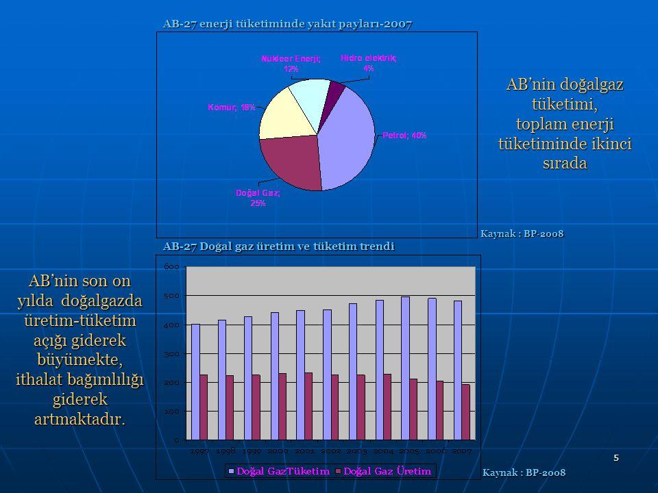 6 AB-27 Enerji ithalatı bağımlılık oranları (%) Kaynak : Europe's Energy Position –Present Future AB-27 Toplam enerji tüketiminde ithalata bağımlılık oranı: %54 (2006) AB-27 Toplam enerji tüketiminde ithalata bağımlılık oranı: %54 (2006) Petrolde ithalata bağımlılık oranı: %82,3 (2006).