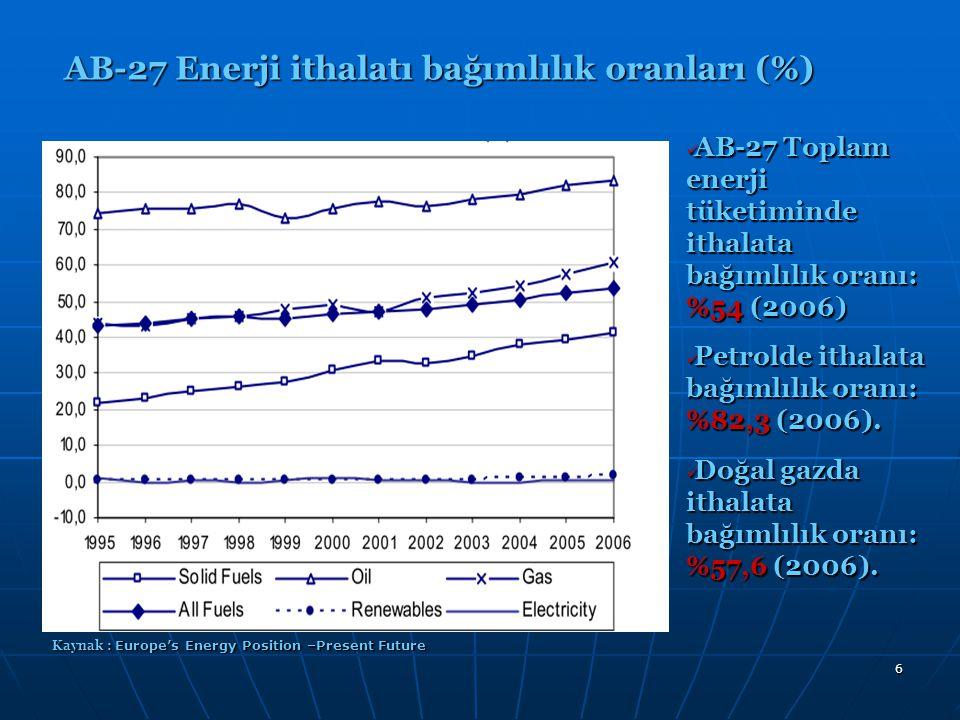 7 AB-27 Toplam enerji tüketiminde ithalata bağımlılık oranı: %67 (2030) AB-27 Toplam enerji tüketiminde ithalata bağımlılık oranı: %67 (2030) Petrolde ithalata bağımlılık oranı: %95 (2030).