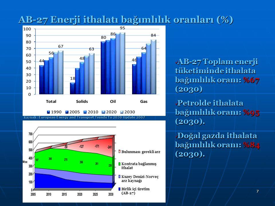 7 AB-27 Toplam enerji tüketiminde ithalata bağımlılık oranı: %67 (2030) AB-27 Toplam enerji tüketiminde ithalata bağımlılık oranı: %67 (2030) Petrolde