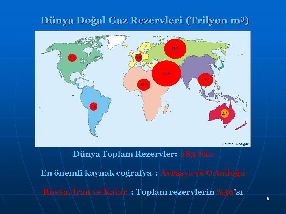 8 Dünya Doğal Gaz Rezervleri (Trilyon m 3 ) Dünya Toplam Rezervler: 183 tcm En önemli kaynak coğrafya : Avrasya ve Ortadoğu Rusya, İran ve Katar : Top