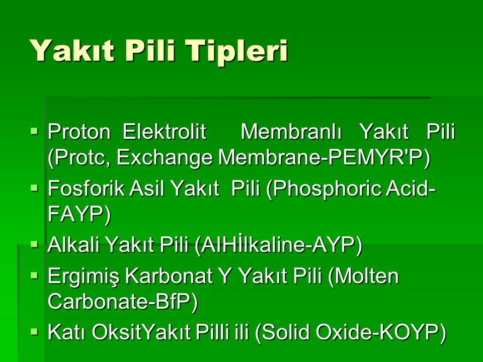 Yakıt Pili Tipleri  Proton Elektrolit Membranlı Yakıt Pili (Protc, Exchange Membrane-PEMYR P)  Fosforik Asil Yakıt Pili (Phosphoric Acid- FAYP)  Alkali Yakıt Pili (AIHİlkaline-AYP)  Ergimiş Karbonat Y Yakıt Pili (Molten Carbonate-BfP)  Katı OksitYakıt Pilli ili (Solid Oxide-KOYP)
