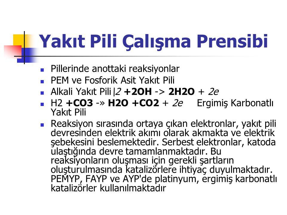 Yakıt Pili Çalışma Prensibi Pillerinde anottaki reaksiyonlar PEM ve Fosforik Asit Yakıt Pili Alkali Yakıt Pili\2 +2OH -> 2H2O + 2e H2 +CO3 -» H2O +CO2