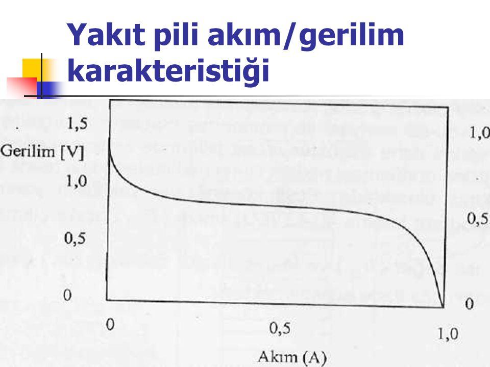 Yakıt pili akım/gerilim karakteristiği
