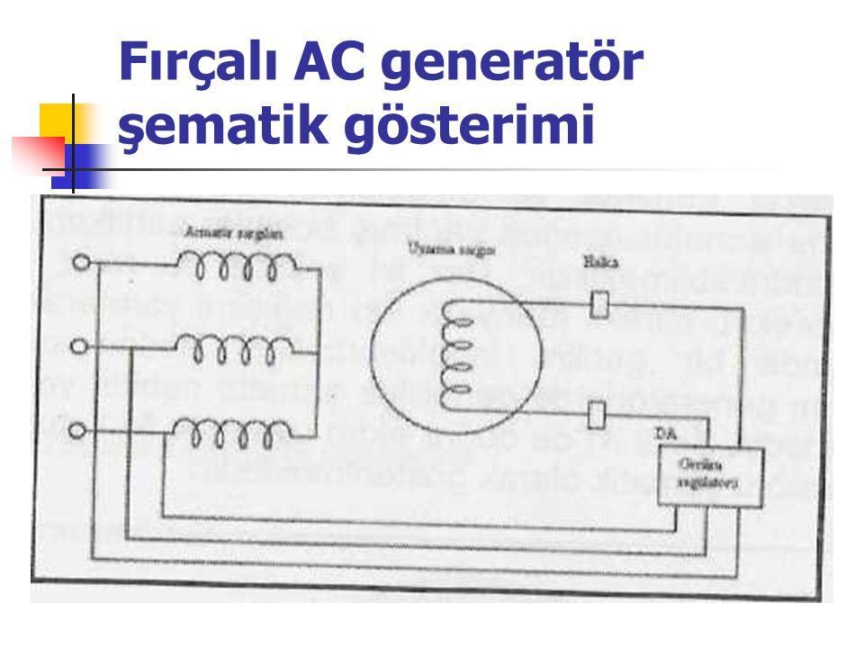 Fırçalı AC generatör şematik gösterimi