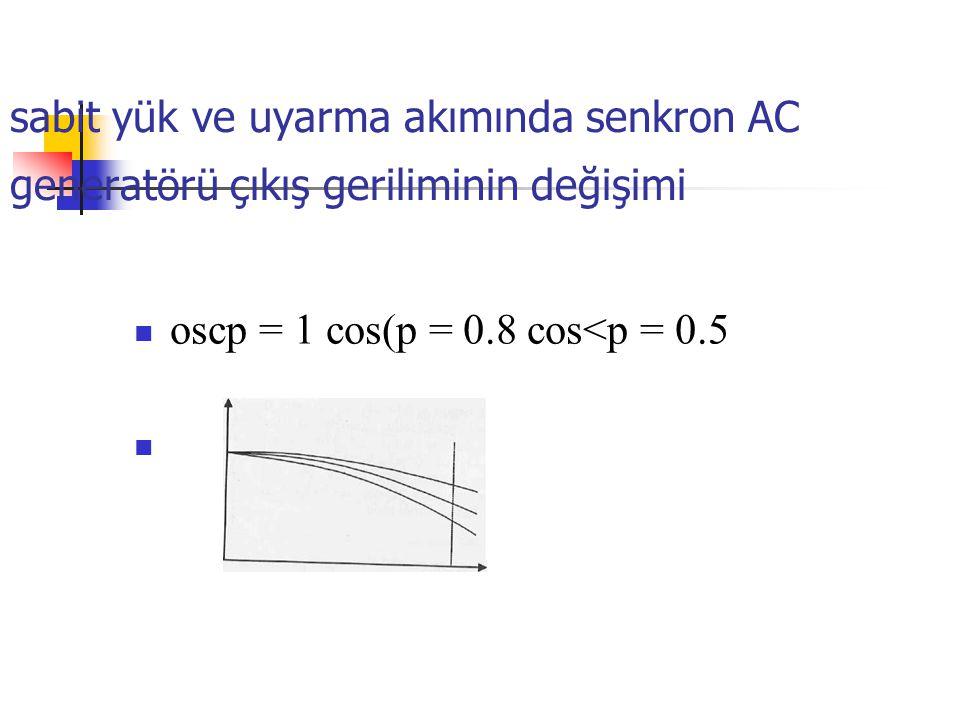 sabit yük ve uyarma akımında senkron AC generatörü çıkış geriliminin değişimi oscp = 1 cos(p = 0.8 cos<p = 0.5