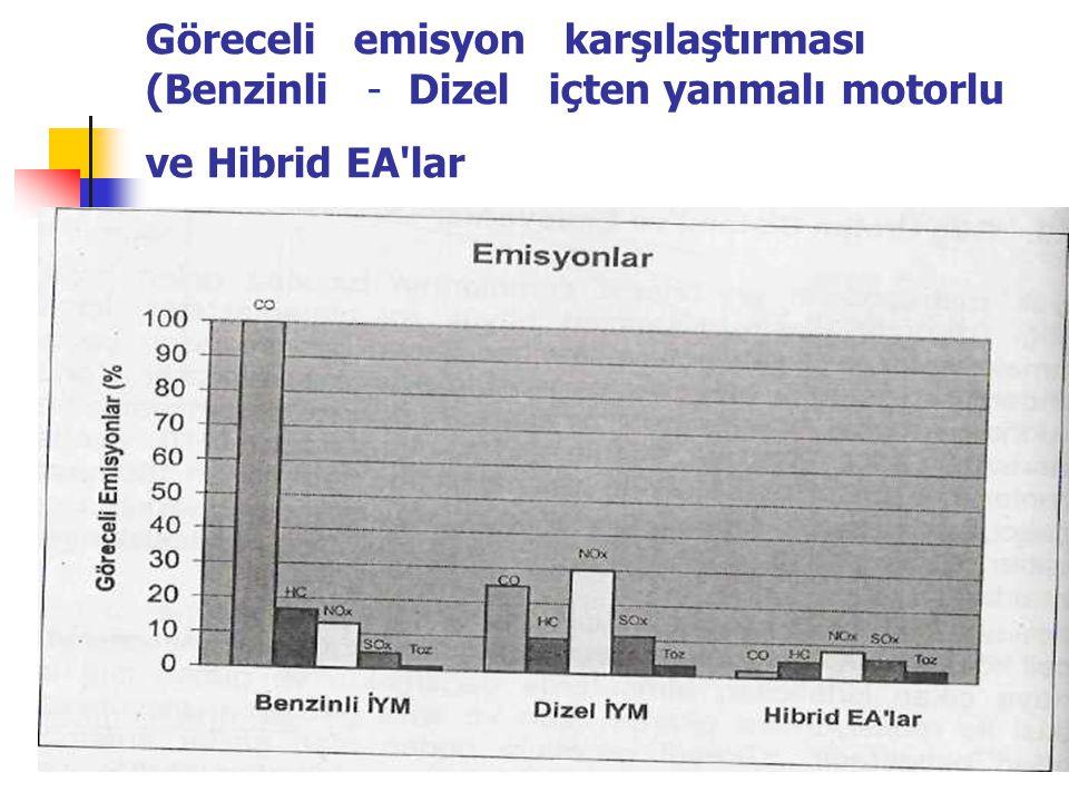 Göreceli emisyon karşılaştırması (Benzinli - Dizel içten yanmalı motorlu ve Hibrid EA'lar