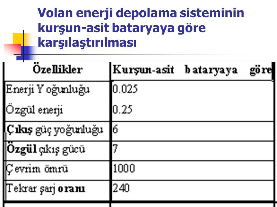 Volan enerji depolama sisteminin kurşun-asit bataryaya göre karşılaştırılması