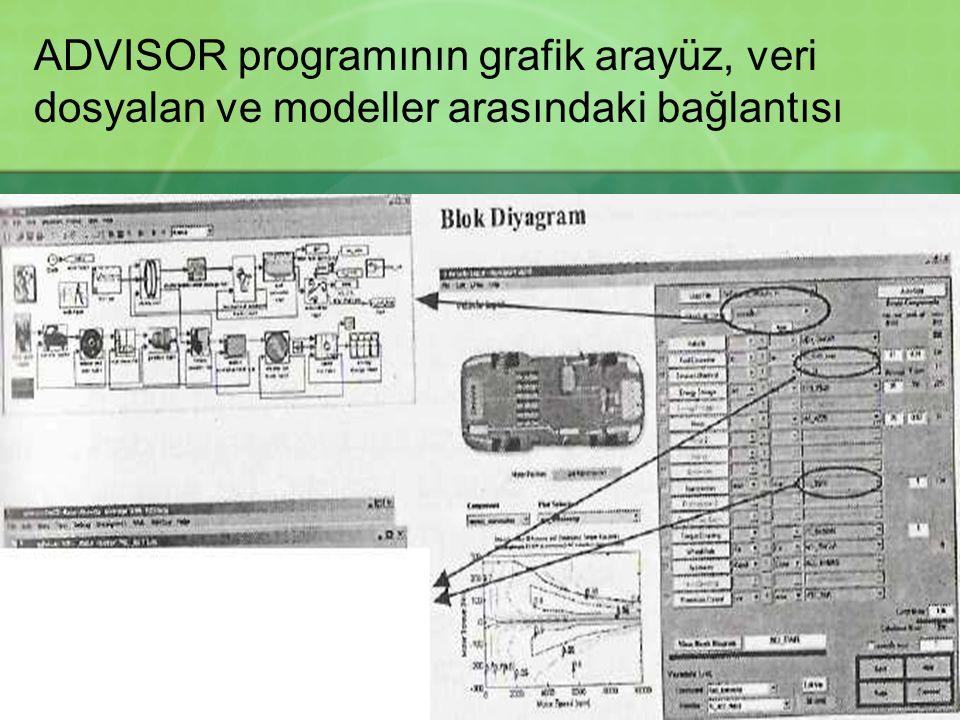 ADVISOR programının grafik arayüz, veri dosyalan ve modeller arasındaki bağlantısı