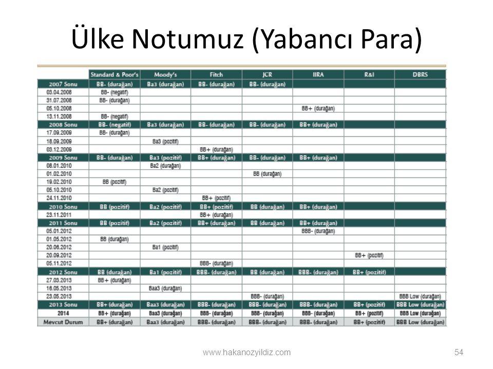Ülke Notumuz (Yabancı Para) 54 www.hakanozyildiz.com