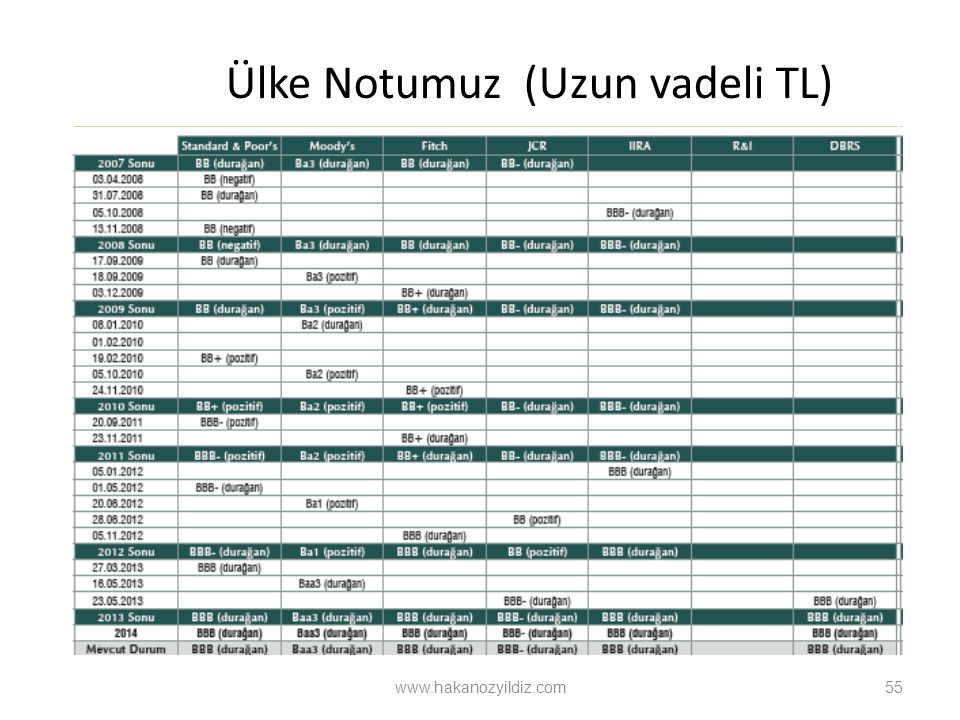 Ülke Notumuz (Uzun vadeli TL) 55 www.hakanozyildiz.com