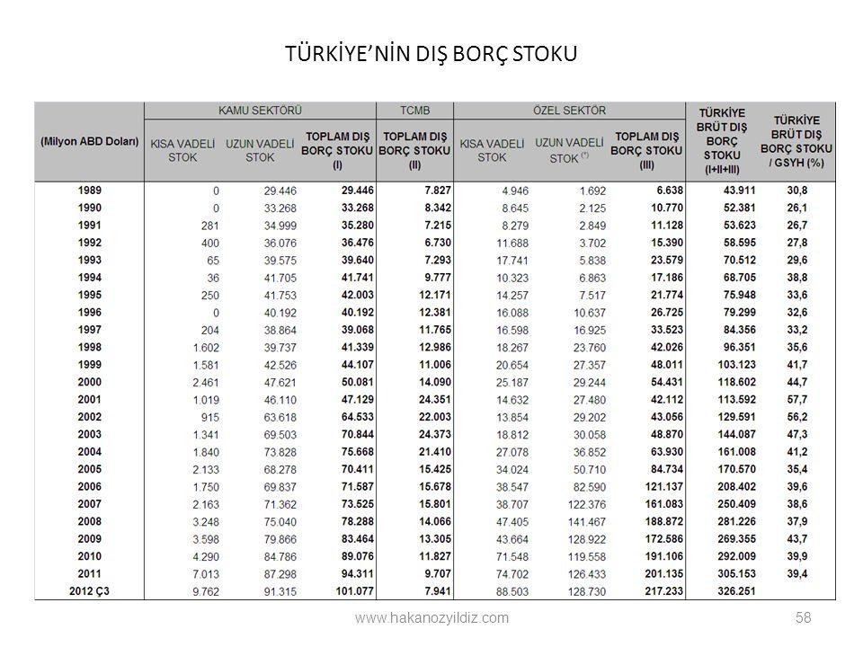 TÜRKİYE'NİN DIŞ BORÇ STOKU 58 www.hakanozyildiz.com
