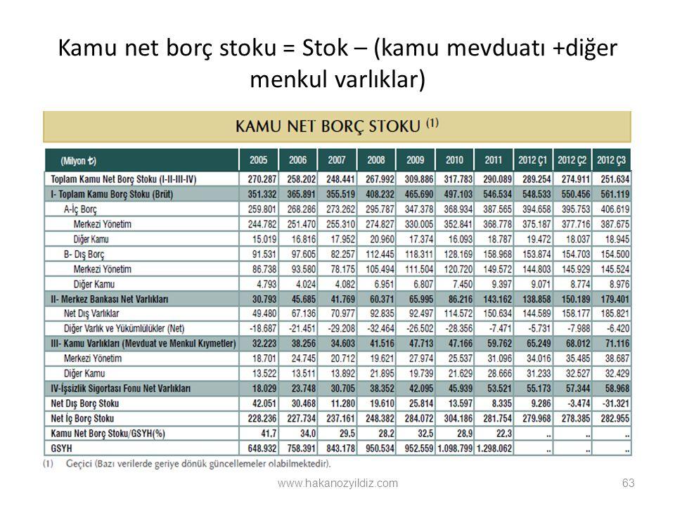 Kamu net borç stoku = Stok – (kamu mevduatı +diğer menkul varlıklar) 63 www.hakanozyildiz.com