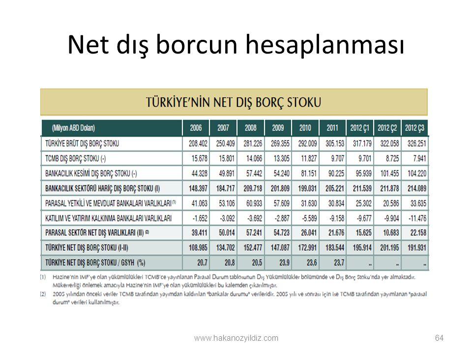 Net dış borcun hesaplanması 64 www.hakanozyildiz.com
