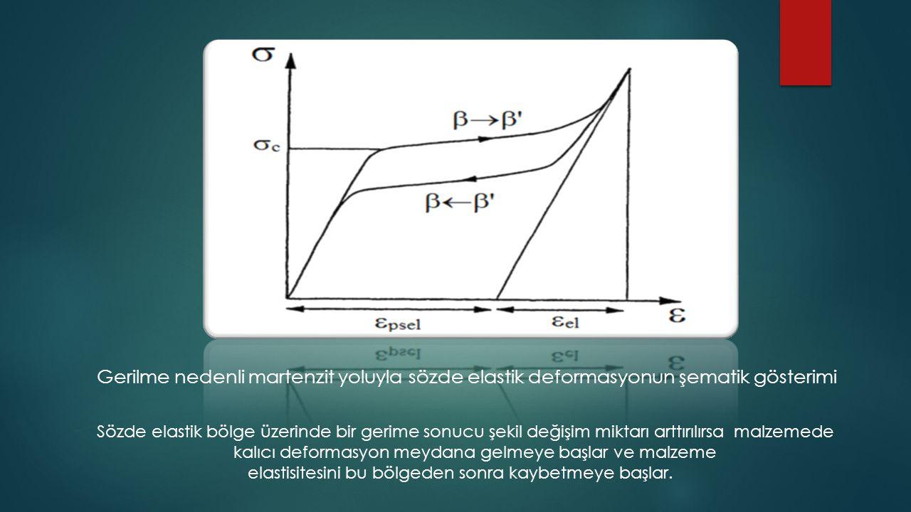 Gerilme nedenli martenzit yoluyla sözde elastik deformasyonun şematik gösterimi Sözde elastik bölge üzerinde bir gerime sonucu şekil değişim miktarı a