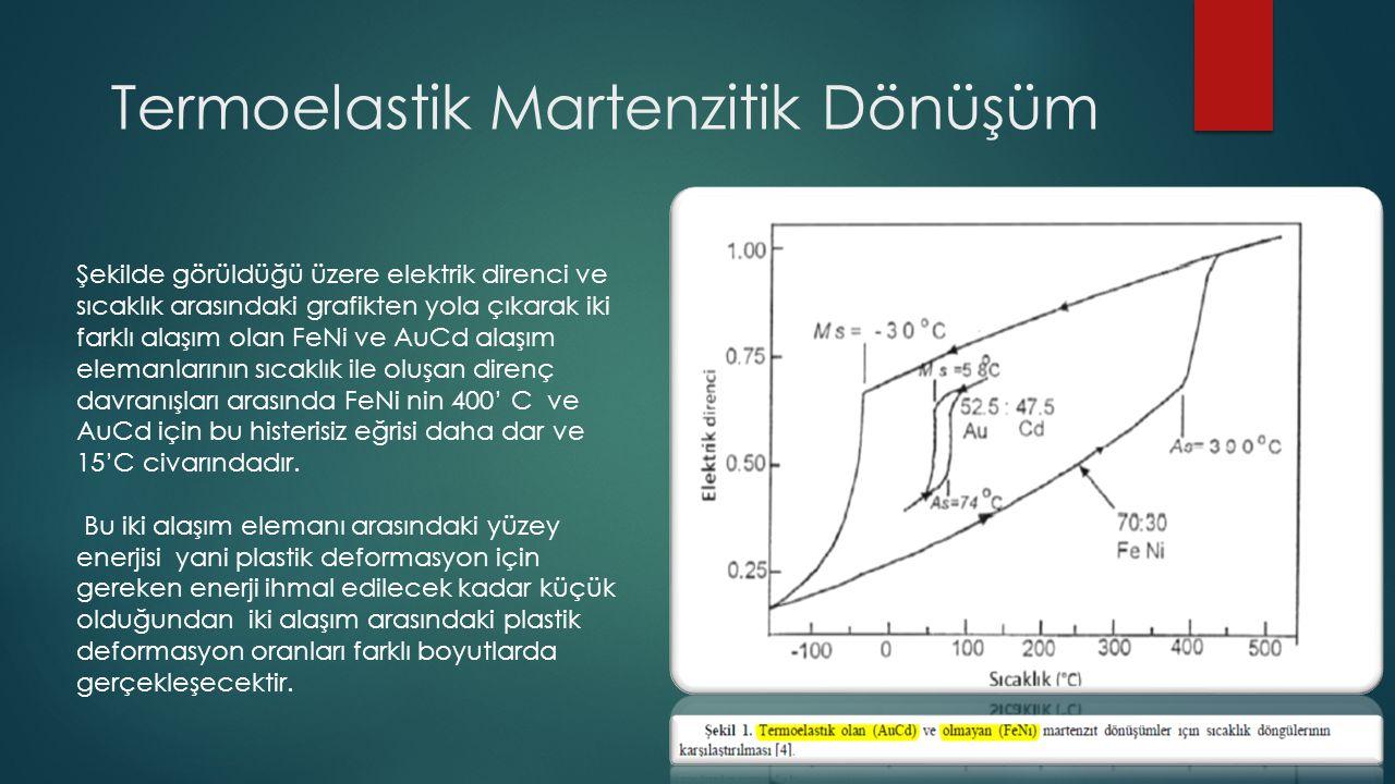 Termoelastik Martenzitik Dönüşüm Şekilde görüldüğü üzere elektrik direnci ve sıcaklık arasındaki grafikten yola çıkarak iki farklı alaşım olan FeNi ve