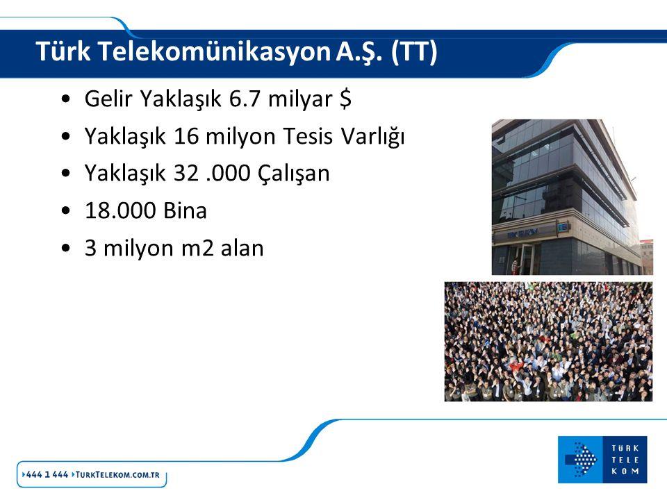 Türk Telekomünikasyon A.Ş. (TT) Gelir Yaklaşık 6.7 milyar $ Yaklaşık 16 milyon Tesis Varlığı Yaklaşık 32.000 Çalışan 18.000 Bina 3 milyon m2 alan