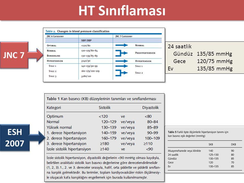 HT Sınıflaması NICE 2011 Evre 1 HT: Ofiste ≥140/90 mmHg ve ayaktan KBİ(gündüz) veya ev KBİ ≥135/85 mmHg Evre 2 HT: Ofiste ≥160/100 mmHg ve ayaktan KBİ(gündüz) veya ev KBİ ≥150/95 mmHg Ciddi HT: Ofiste SKB ≥180 mmHg veya DKB ≥110 mmHg