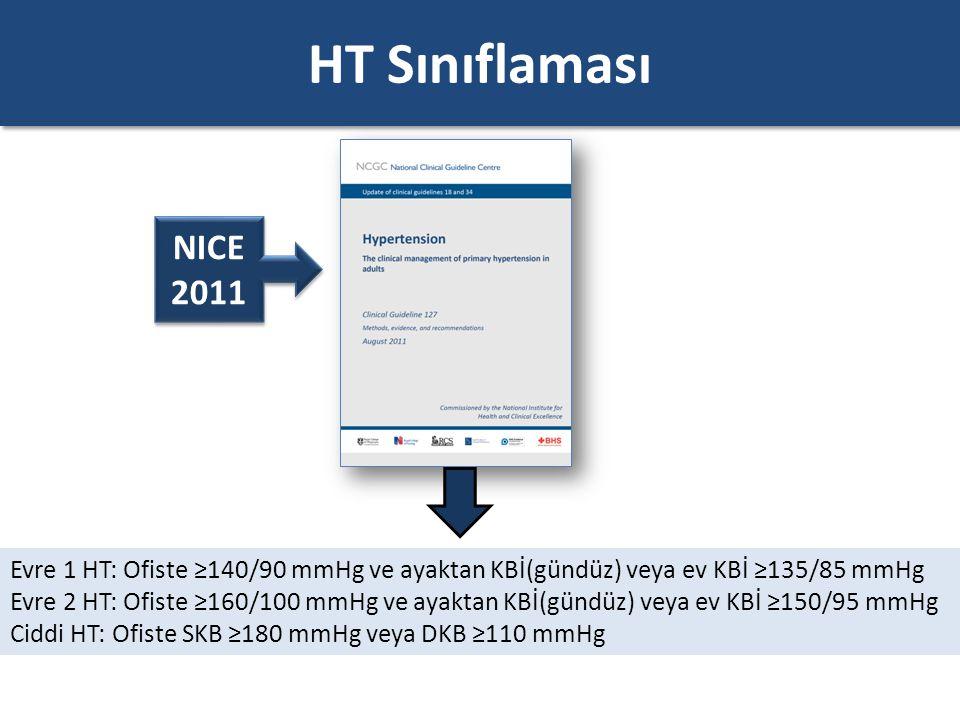 HT Sınıflaması NICE 2011 Evre 1 HT: Ofiste ≥140/90 mmHg ve ayaktan KBİ(gündüz) veya ev KBİ ≥135/85 mmHg Evre 2 HT: Ofiste ≥160/100 mmHg ve ayaktan KBİ