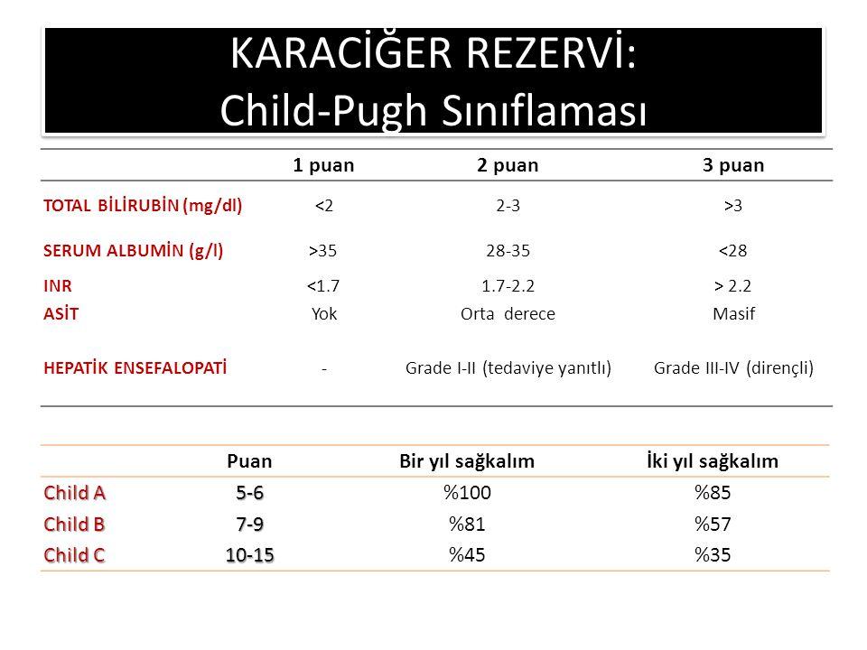 1 puan2 puan3 puan TOTAL BİLİRUBİN (mg/dl)<22-3>3 SERUM ALBUMİN (g/l)>3528-35<28 INR<1.71.7-2.2> 2.2 ASİTYokOrta dereceMasif HEPATİK ENSEFALOPATİ-Grade I-II (tedaviye yanıtlı)Grade III-IV (dirençli) KARACİĞER REZERVİ: Child-Pugh Sınıflaması PuanBir yıl sağkalımİki yıl sağkalım Child A 5-6%100%85 Child B 7-9%81%57 Child C 10-15%45%35