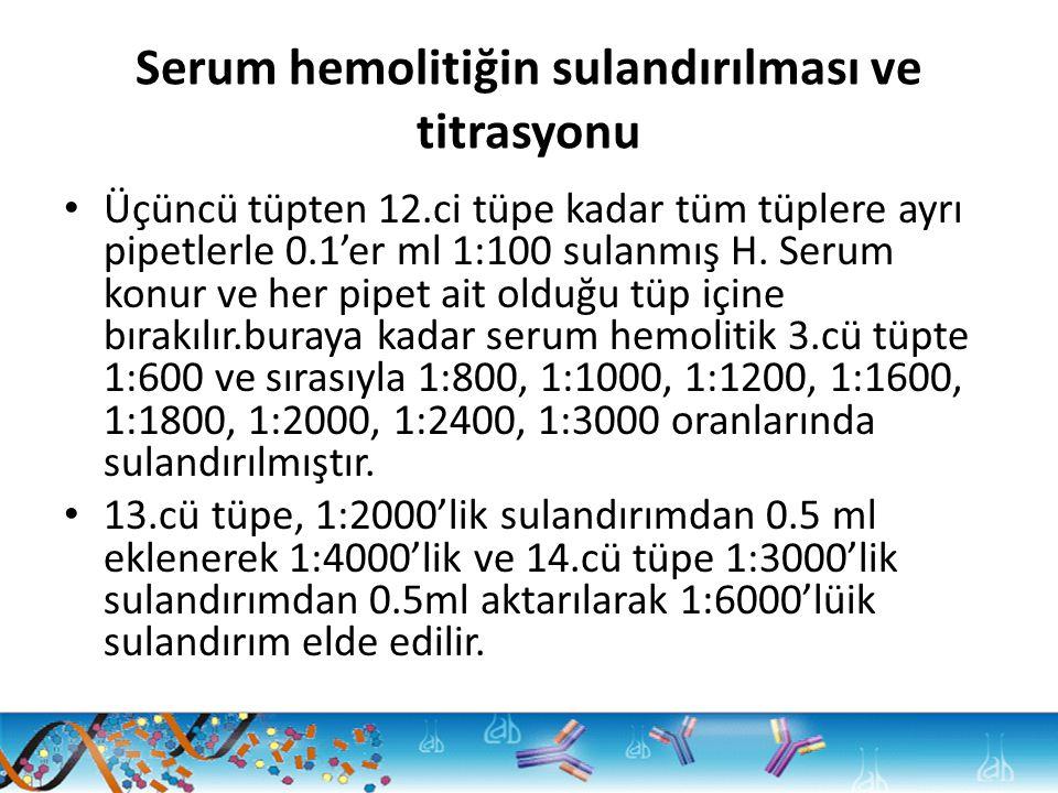 Serum hemolitiğin sulandırılması ve titrasyonu Üçüncü tüpten 12.ci tüpe kadar tüm tüplere ayrı pipetlerle 0.1'er ml 1:100 sulanmış H. Serum konur ve h
