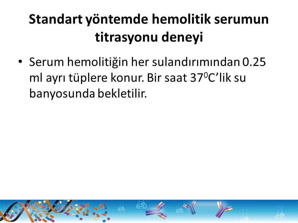 Standart yöntemde hemolitik serumun titrasyonu deneyi Serum hemolitiğin her sulandırımından 0.25 ml ayrı tüplere konur.