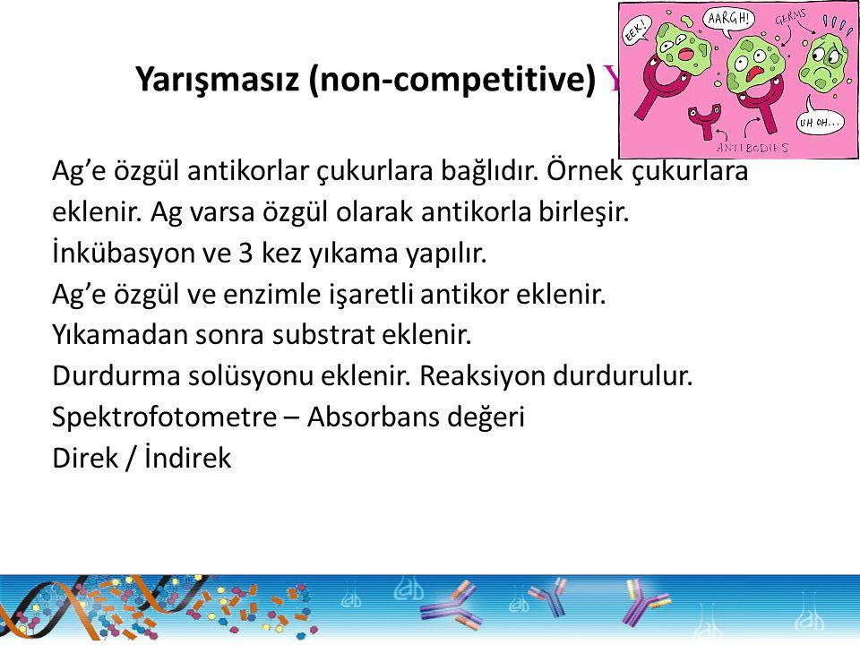 Yarışmasız (non-competitive) Yöntem Ag'e özgül antikorlar çukurlara bağlıdır. Örnek çukurlara eklenir. Ag varsa özgül olarak antikorla birleşir. İnküb