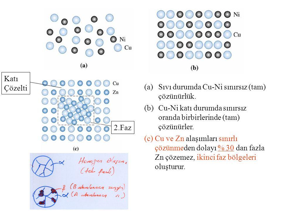 (a)Sıvı durumda Cu-Ni sınırsız (tam) çözünürlük. (b)Cu-Ni katı durumda sınırsız oranda birbirlerinde (tam) çözünürler. (c)Cu ve Zn alaşımları sınırlı
