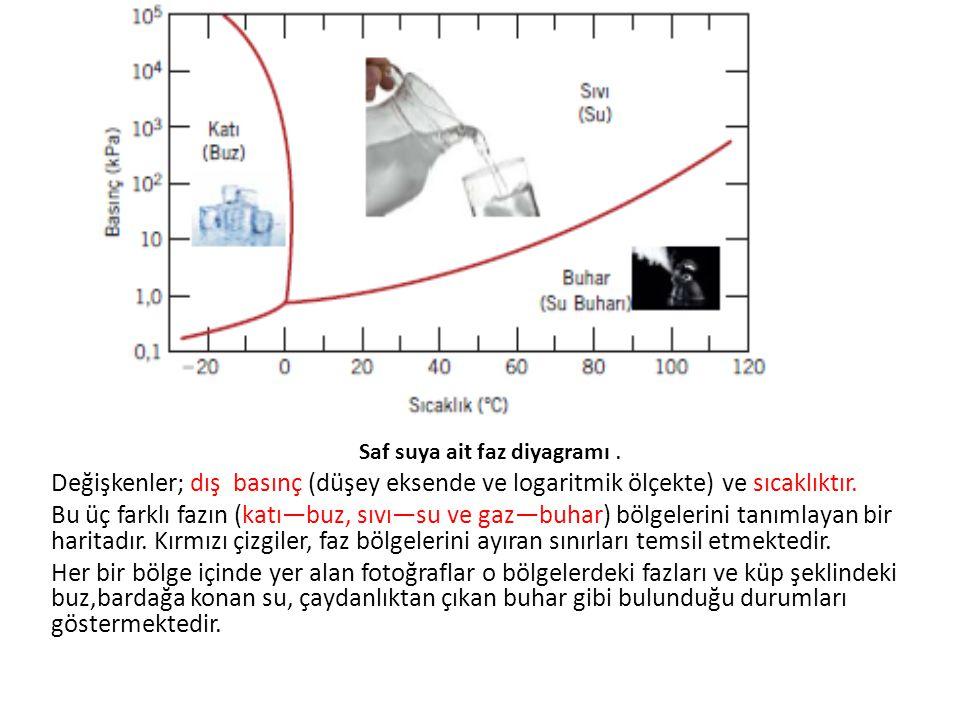 Saf suya ait faz diyagramı. Değişkenler; dış basınç (düşey eksende ve logaritmik ölçekte) ve sıcaklıktır. Bu üç farklı fazın (katı—buz, sıvı—su ve gaz